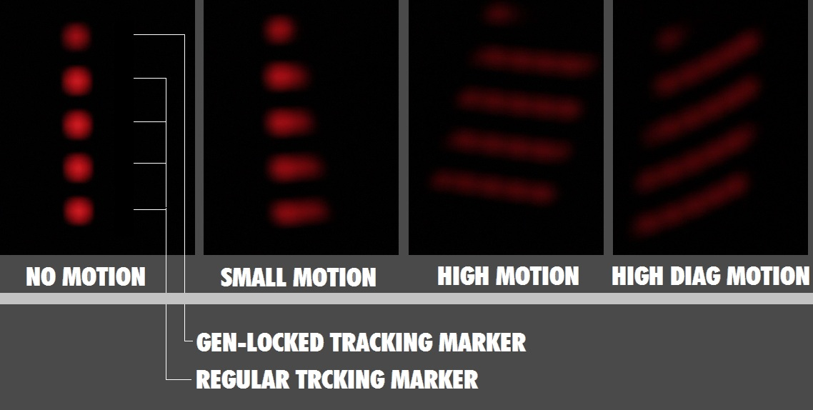 Motionblur-less Tracking Marker.